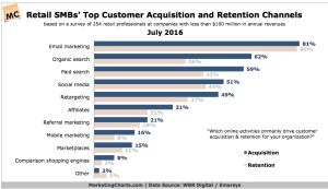 customer acquisition